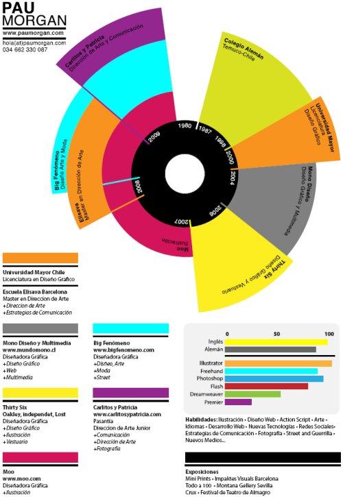 Popolare Modelli e Esempi di curriculum vitae creativi | Cv Inglese FZ67